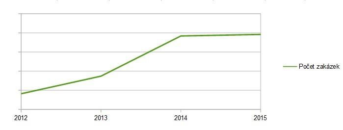 Vývoj počtu zakázek 2012-2015